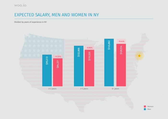 Women day- english 170306Pay gap - NY